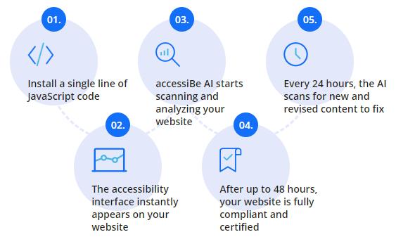 AI Process Graphic