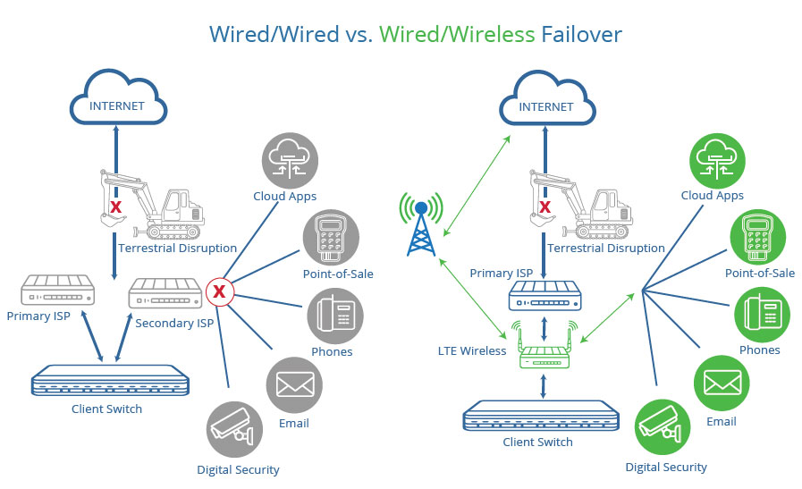 Wired vs Wireless backup